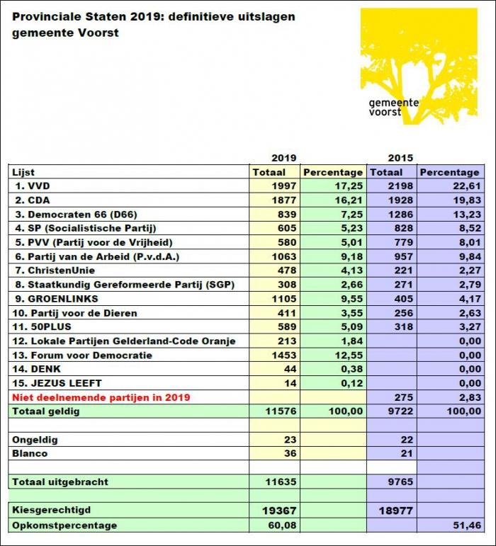 Definitieve uitslag Provinciale Statenverkiezingen